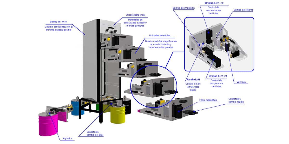 Torre Lavado Automático Para Flexografía Y Huecograbado